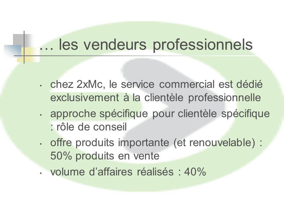 chez 2xMc, le service commercial est dédié exclusivement à la clientèle professionnelle approche spécifique pour clientèle spécifique : rôle de conseil offre produits importante (et renouvelable) : 50% produits en vente volume daffaires réalisés : 40% … les vendeurs professionnels