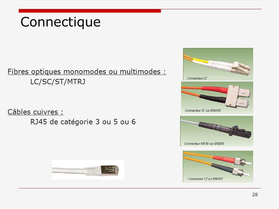 28 Fibres optiques monomodes ou multimodes : LC/SC/ST/MTRJ Câbles cuivres : RJ45 de catégorie 3 ou 5 ou 6 Connectique