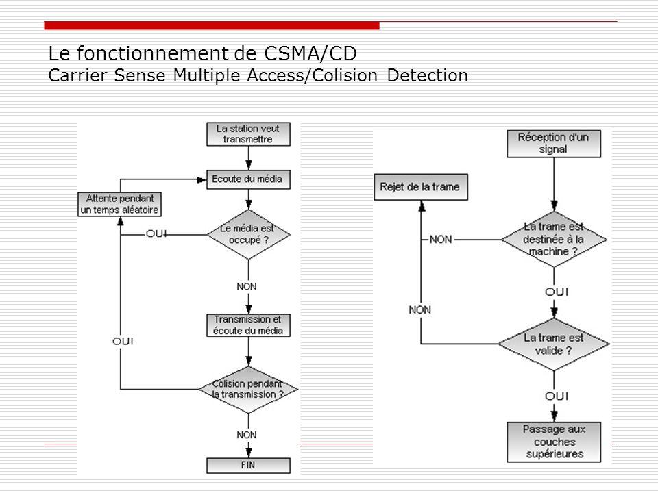 31 Le fonctionnement de CSMA/CD Carrier Sense Multiple Access/Colision Detection