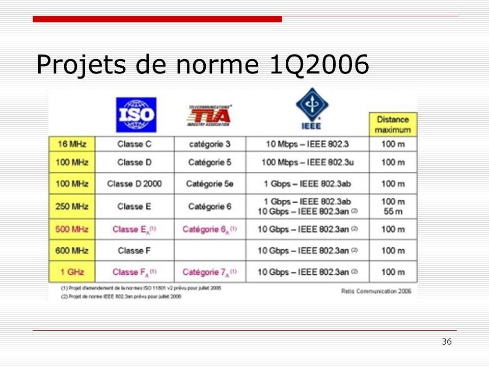 36 Projets de norme 1Q2006