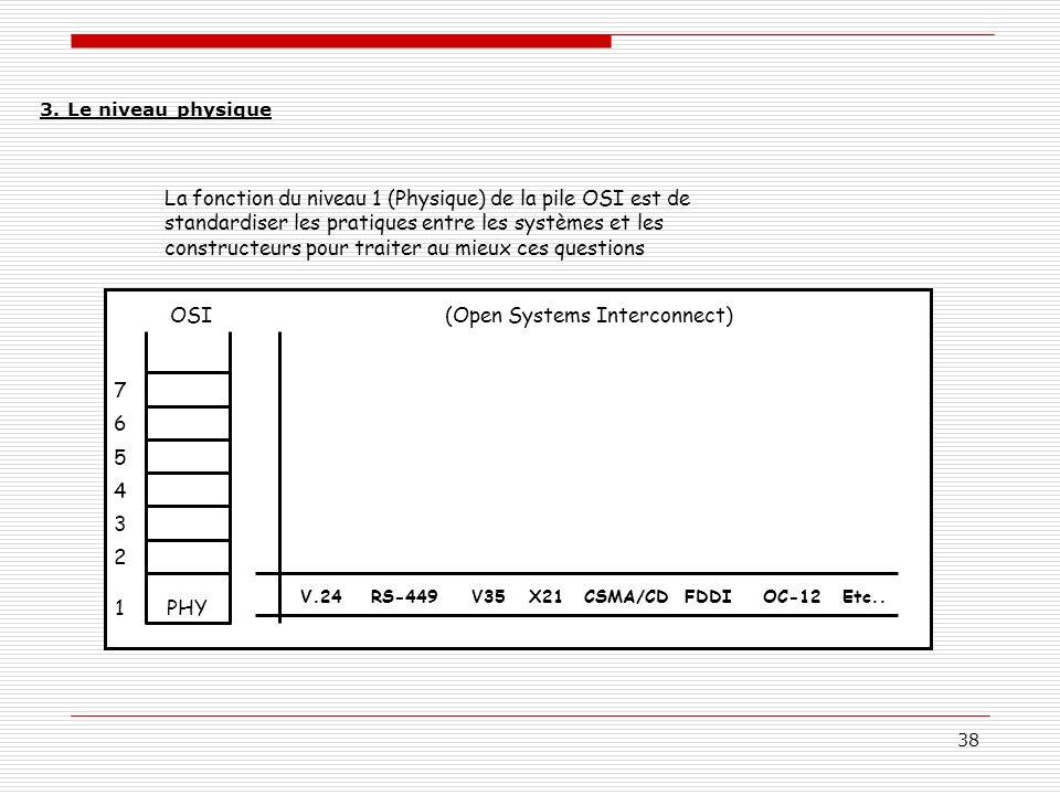 38 La fonction du niveau 1 (Physique) de la pile OSI est de standardiser les pratiques entre les systèmes et les constructeurs pour traiter au mieux c
