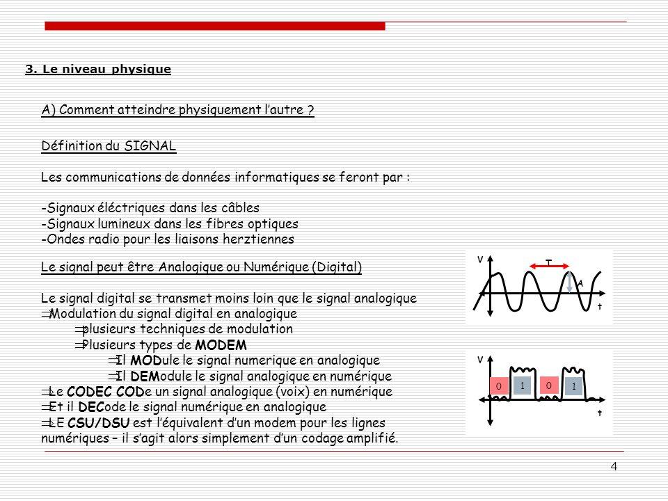 4 A) Comment atteindre physiquement lautre ? Définition du SIGNAL Les communications de données informatiques se feront par : -Signaux éléctriques dan