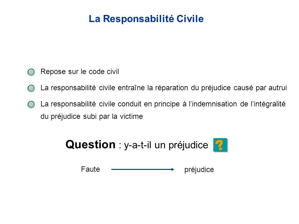 Repose sur le code civil La responsabilité civile entraîne la réparation du préjudice causé par autrui La responsabilité civile conduit en principe à