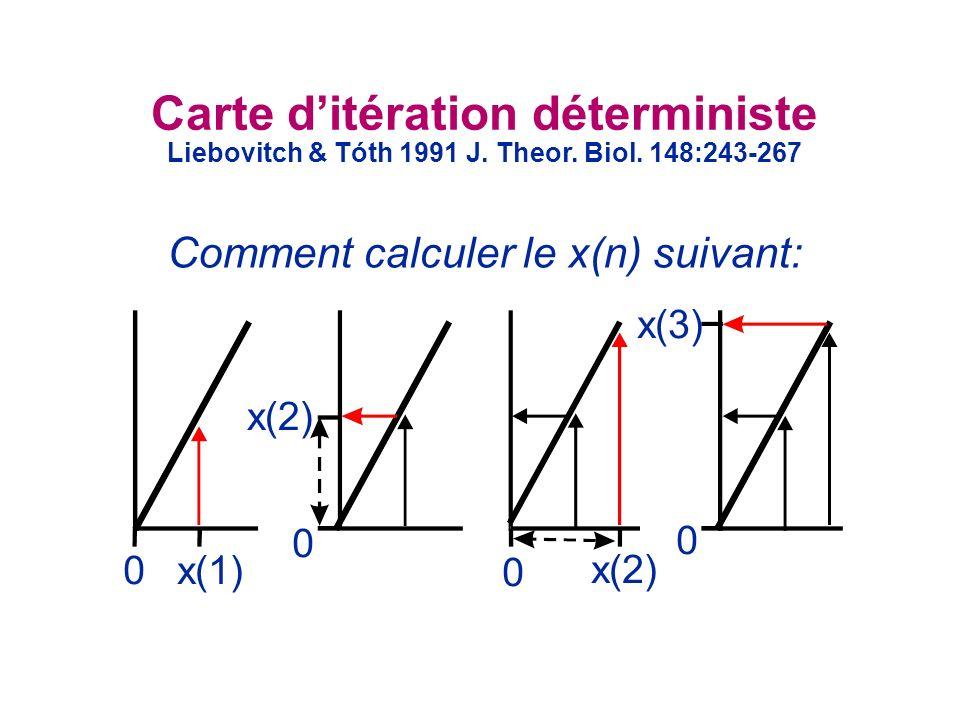 0x(1) 0 x(2) 0 x(3) 0 x(2) Carte ditération déterministe Liebovitch & Tóth 1991 J.