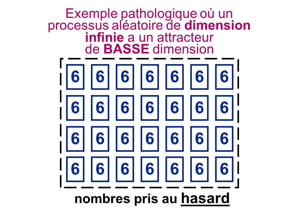 nombres pris au hasard Exemple pathologique où un processus aléatoire de dimension infinie a un attracteur de BASSE dimension 6666666 6666666 6666666 6666666