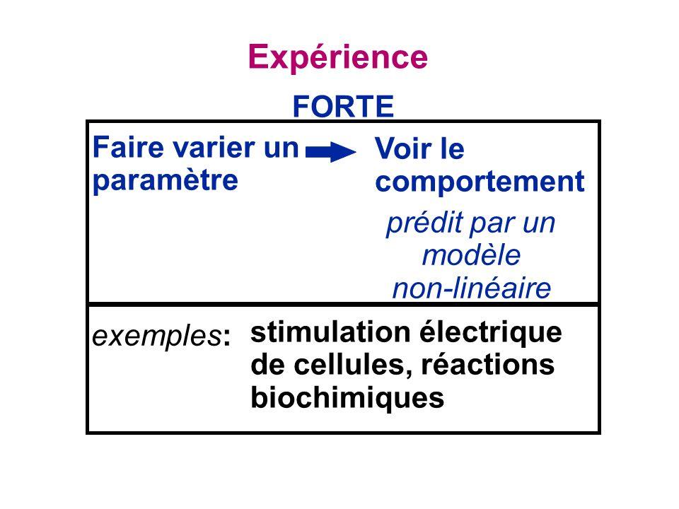Faire varier un paramètre Expérience prédit par un modèle non-linéaire FORTE Voir le comportement stimulation électrique de cellules, réactions biochimiques exemples: