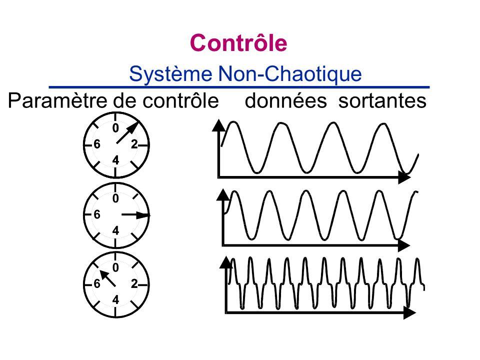 Contrôle données sortantes Système Non-Chaotique Paramètre de contrôle