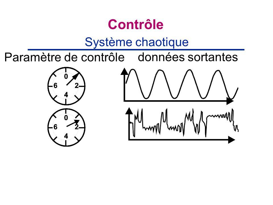 Contrôle données sortantes Système chaotique Paramètre de contrôle