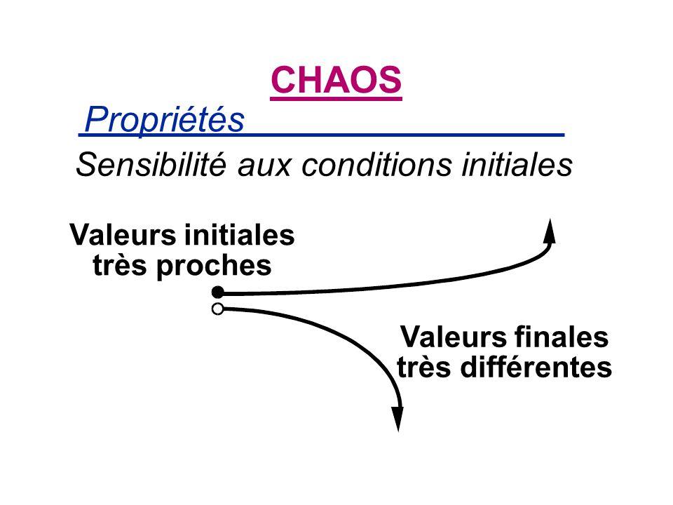Propriétés CHAOS Sensibilité aux conditions initiales Valeurs initiales très proches Valeurs finales très différentes