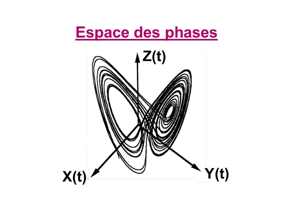 Espace des phases X(t) Z(t) Y(t)