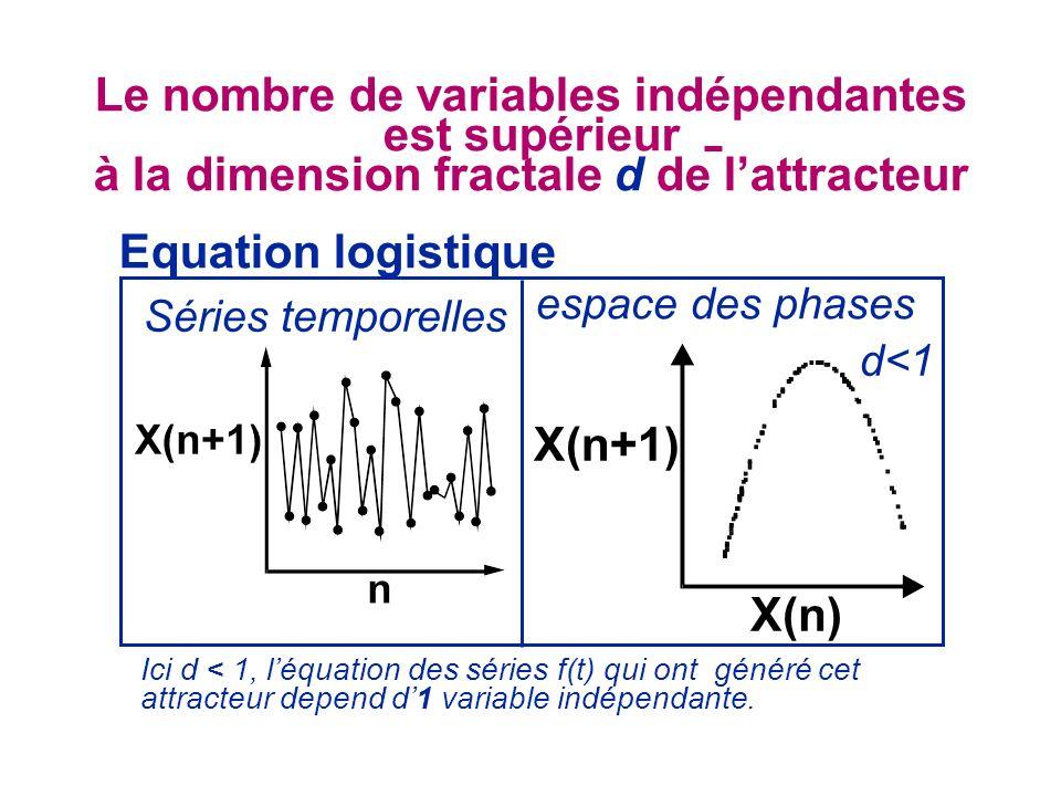 X(n+1) X(n) Equation logistique espace des phases Séries temporelles d<1 Le nombre de variables indépendantes est supérieur à la dimension fractale d de lattracteur Ici d < 1, léquation des séries f(t) qui ont généré cet attracteur depend d1 variable indépendante.