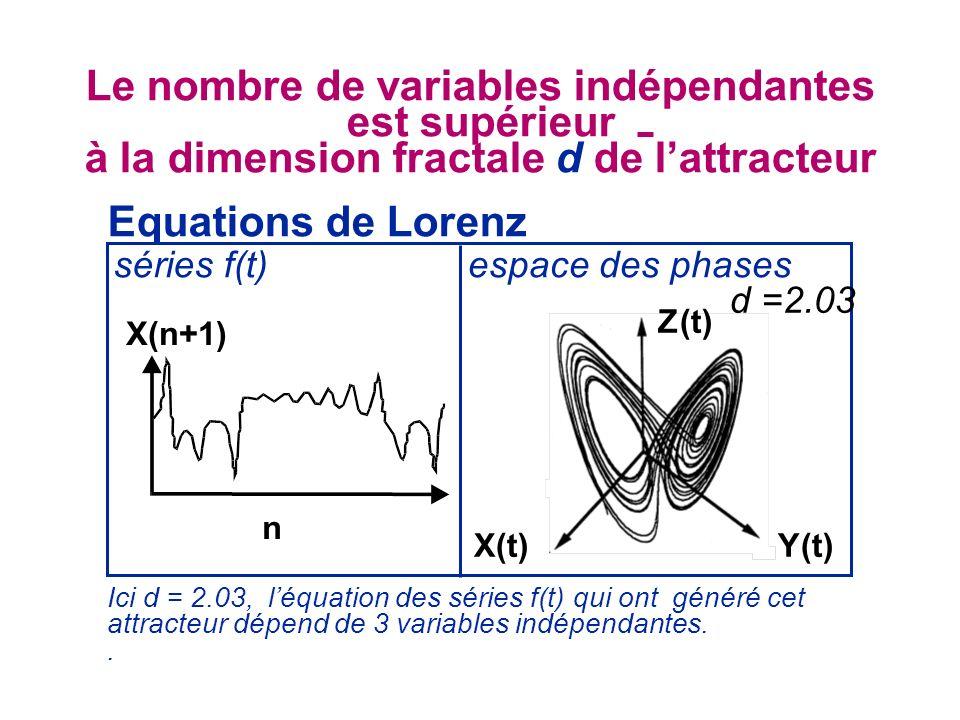 Equations de Lorenz espace des phasesséries f(t) d =2.03 Le nombre de variables indépendantes est supérieur à la dimension fractale d de lattracteur Ici d = 2.03, léquation des séries f(t) qui ont généré cet attracteur dépend de 3 variables indépendantes..