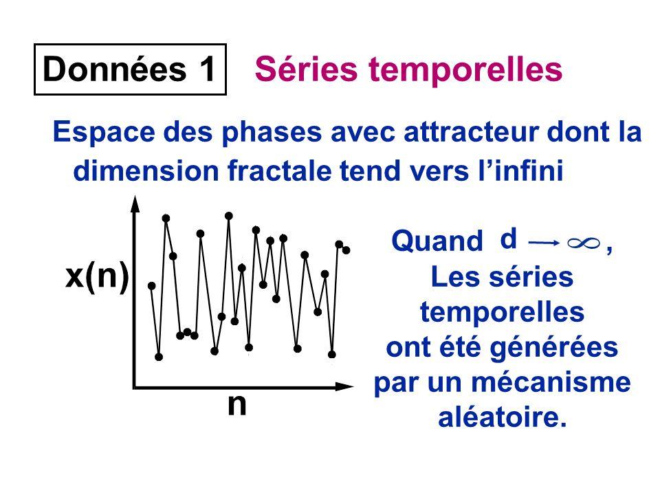 Données 1 Séries temporelles Espace des phases avec attracteur dont la dimension fractale tend vers linfini Quand, Les séries temporelles ont été générées par un mécanisme aléatoire.
