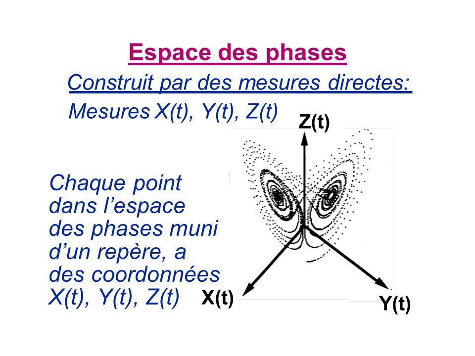Construit par des mesures directes: Espace des phases Chaque point dans lespace des phases muni dun repère, a des coordonnées X(t), Y(t), Z(t) Mesures X(t), Y(t), Z(t) Z(t) X(t) Y(t)