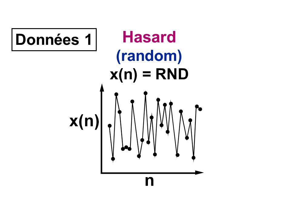Données 1 Hasard (random) x(n) = RND