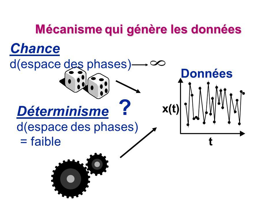 Mécanisme qui génère les données Chance d(espace des phases) Déterminisme d(espace des phases) = faible Données x(t) t ?