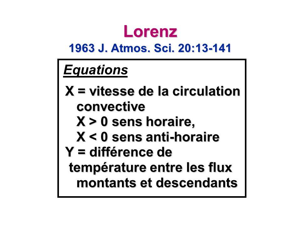 X = vitesse de la circulation convective X > 0 sens horaire, X 0 sens horaire, X < 0 sens anti-horaire Y = différence de température entre les flux montants et descendants température entre les flux montants et descendants Equations Lorenz 1963 J.