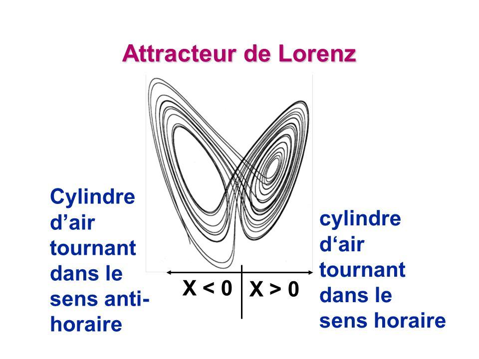 Attracteur de Lorenz X < 0 X > 0 Cylindre dair tournant dans le sens anti- horaire cylindre dair tournant dans le sens horaire