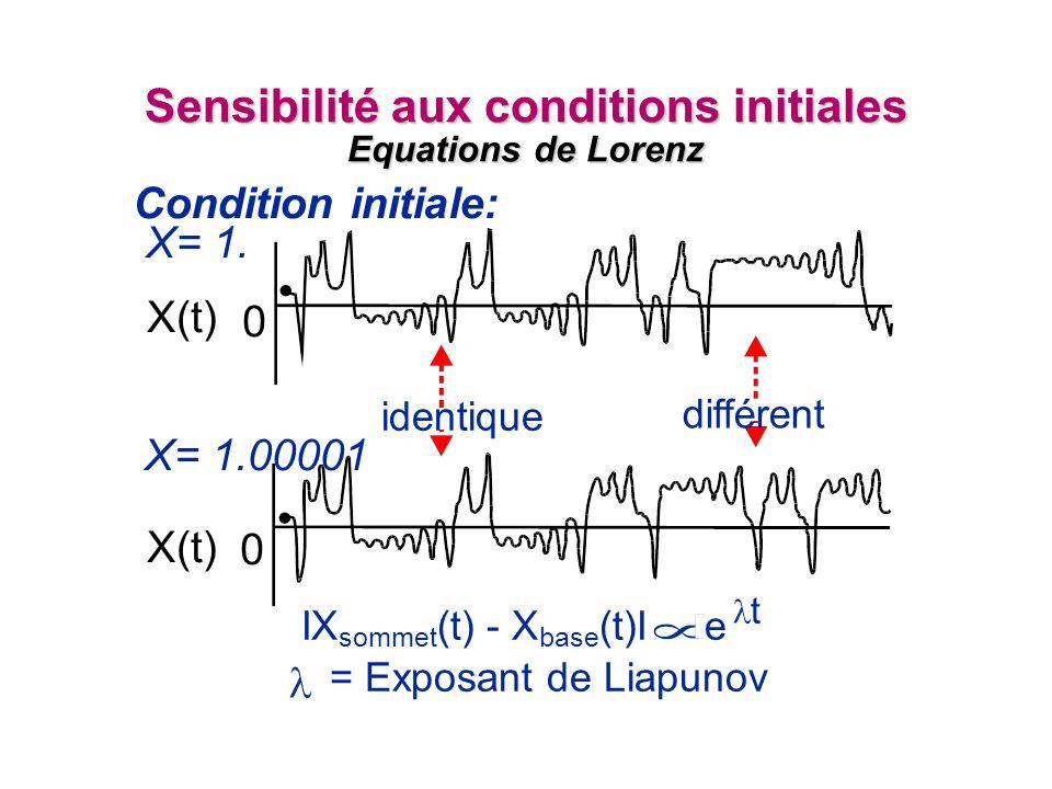 IX sommet (t) - X base (t)I e t = Exposant de Liapunov Sensibilité aux conditions initiales Equations de Lorenz X(t) X= 1.00001 Condition initiale: différent identique X(t) X= 1.