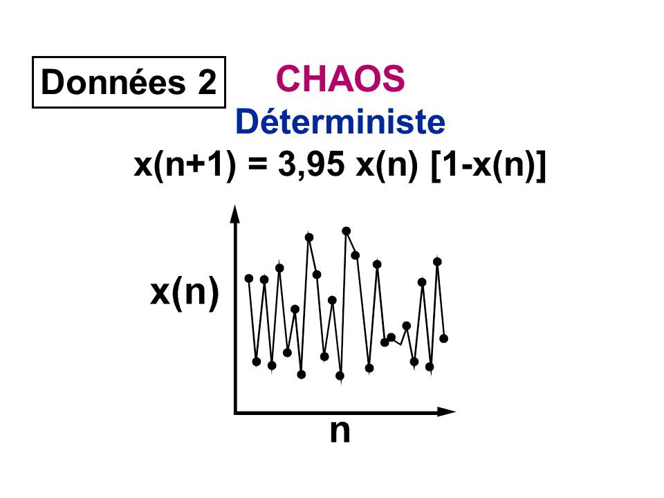 CHAOS Déterministe x(n+1) = 3,95 x(n) [1-x(n)] Données 2