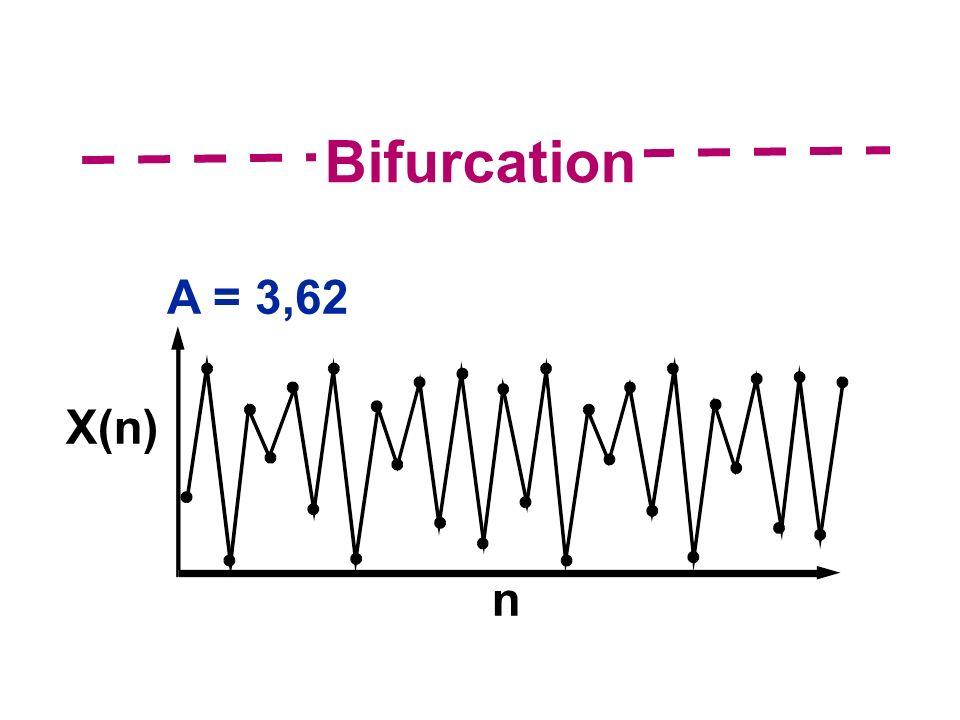 A = 3,62 X(n) n Bifurcation