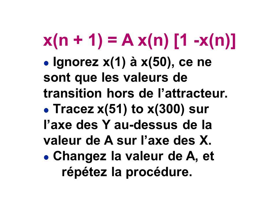 l Ignorez x(1) à x(50), ce ne sont que les valeurs de transition hors de lattracteur.