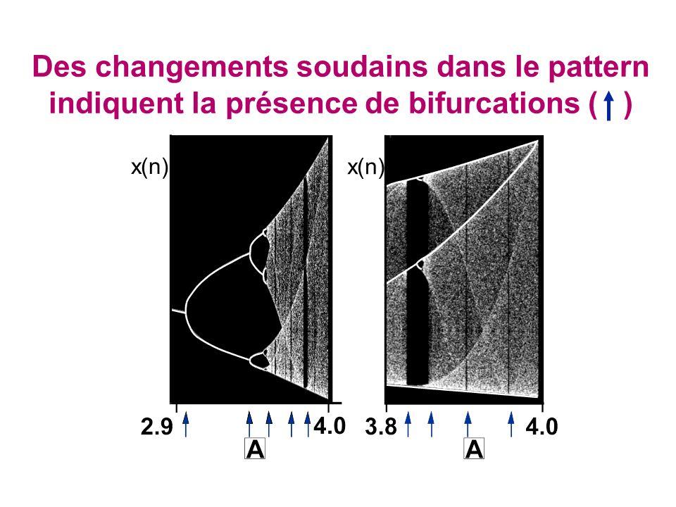 Des changements soudains dans le pattern indiquent la présence de bifurcations ( ) x(n)