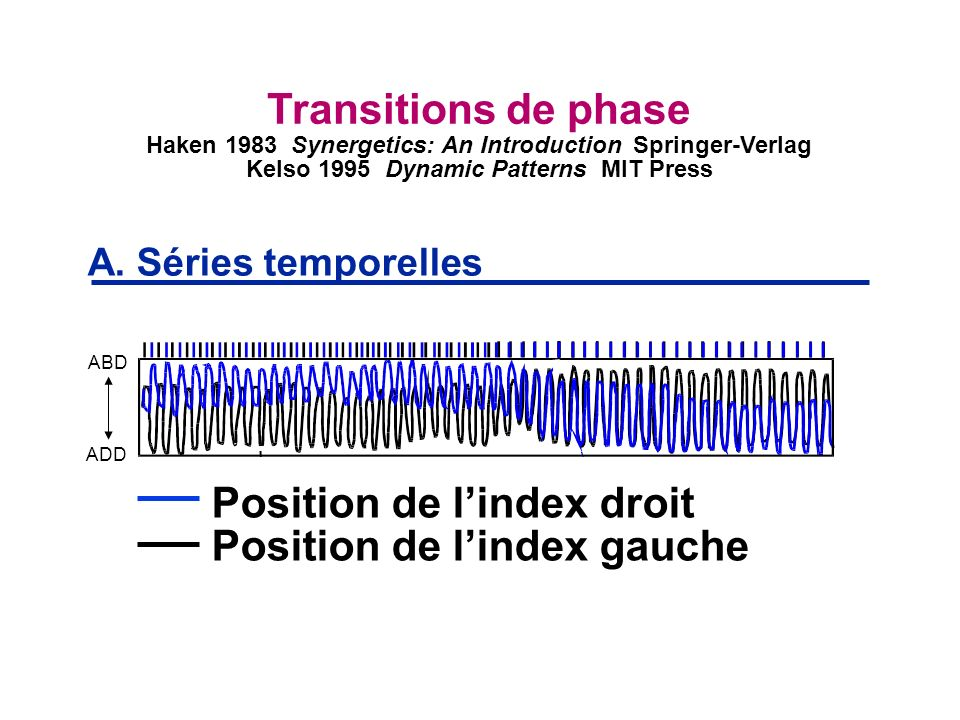 Position de lindex droit Position de lindex gauche A. Séries temporelles Transitions de phase Haken 1983 Synergetics: An Introduction Springer-Verlag