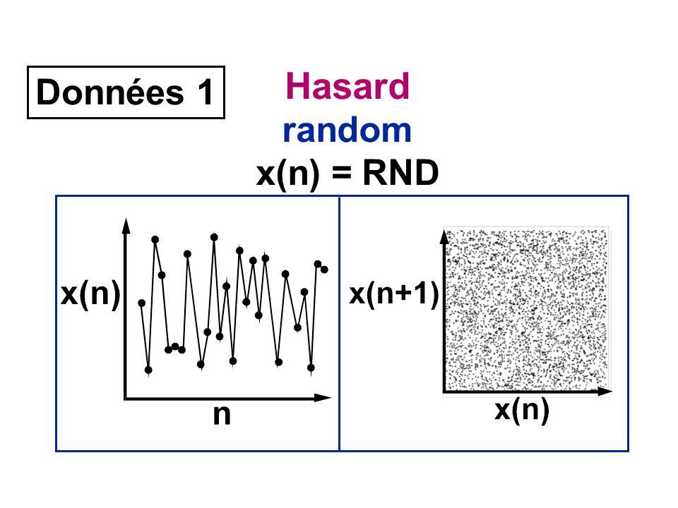 Données 1 Hasard random x(n) = RND