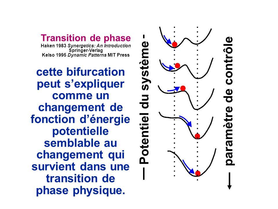 cette bifurcation peut sexpliquer comme un changement de fonction dénergie potentielle semblable au changement qui survient dans une transition de phase physique.