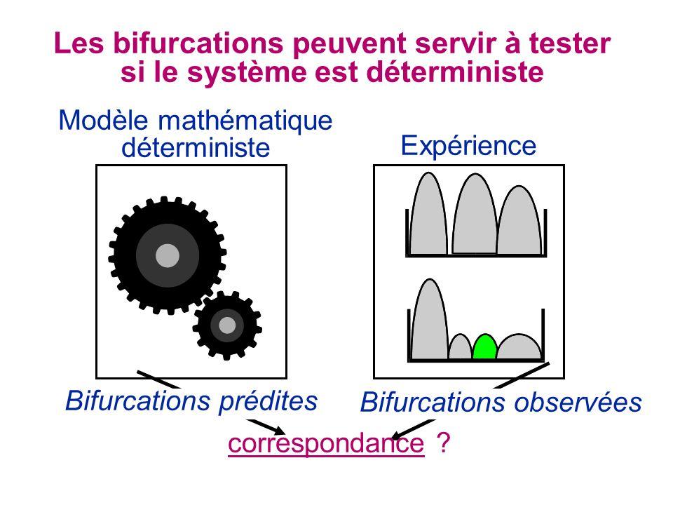 Les bifurcations peuvent servir à tester si le système est déterministe Modèle mathématique déterministe Expérience Bifurcations observées Bifurcations prédites correspondance ?