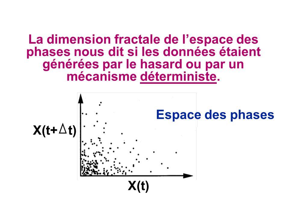 X(t+ t) Espace des phases X(t) La dimension fractale de lespace des phases nous dit si les données étaient générées par le hasard ou par un mécanisme déterministe.