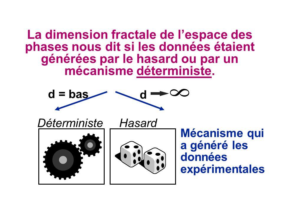 Mécanisme qui a généré les données expérimentales DéterministeHasard d = bas d La dimension fractale de lespace des phases nous dit si les données étaient générées par le hasard ou par un mécanisme déterministe.
