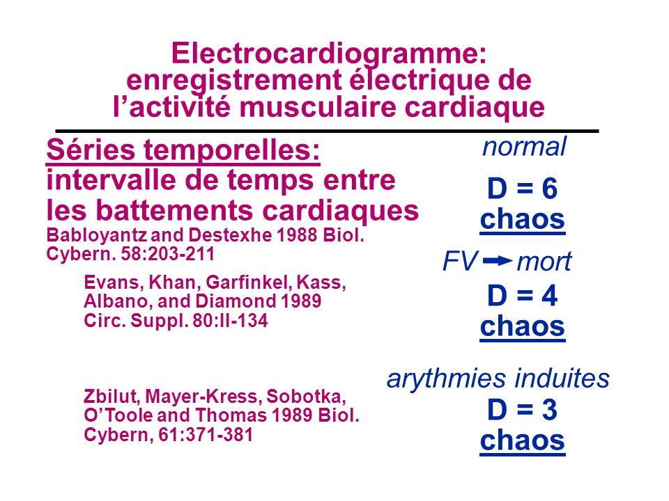 Electrocardiogramme: enregistrement électrique de lactivité musculaire cardiaque Séries temporelles: intervalle de temps entre les battements cardiaques Babloyantz and Destexhe 1988 Biol.