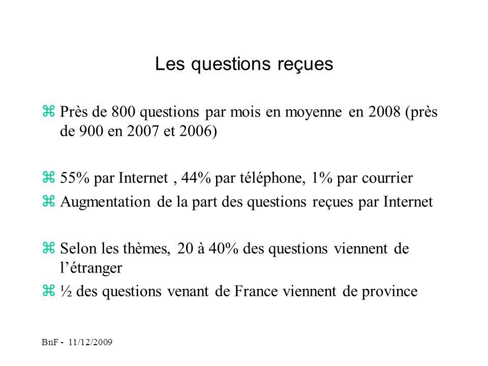 BnF - 11/12/2009 Les questions reçues zPrès de 800 questions par mois en moyenne en 2008 (près de 900 en 2007 et 2006) z55% par Internet, 44% par téléphone, 1% par courrier zAugmentation de la part des questions reçues par Internet zSelon les thèmes, 20 à 40% des questions viennent de létranger z½ des questions venant de France viennent de province
