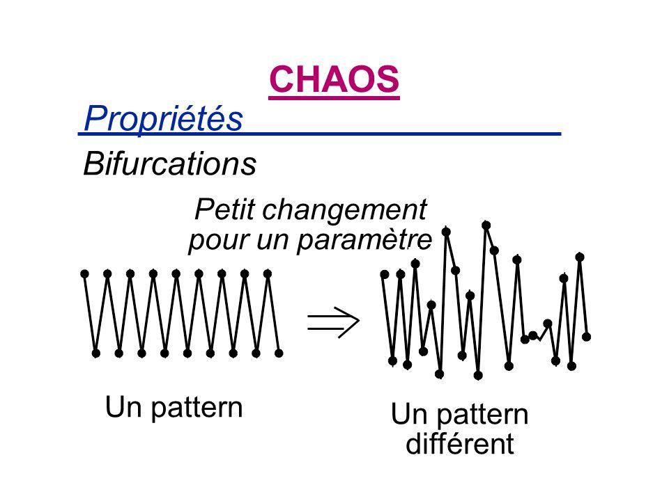 Propriétés CHAOS Bifurcations Petit changement pour un paramètre Un pattern Un pattern différent