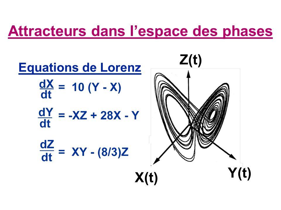 Attracteurs dans lespace des phases Equations de Lorenz X(t) Z(t) Y(t)