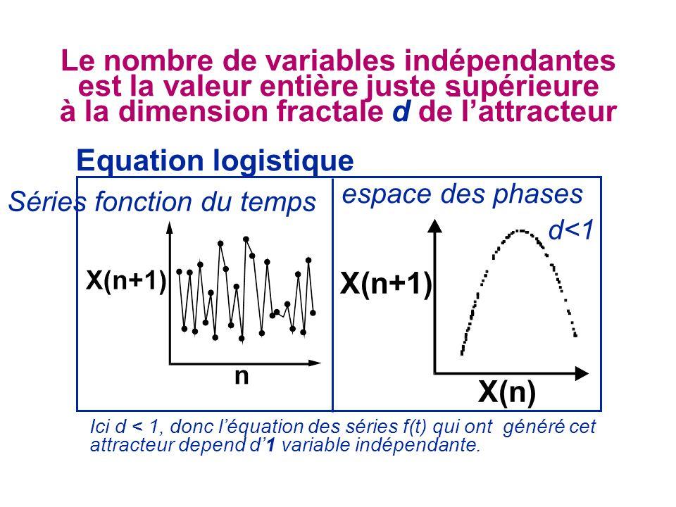 X(n+1) X(n) Equation logistique espace des phases Séries fonction du temps d<1 Le nombre de variables indépendantes est la valeur entière juste supéri