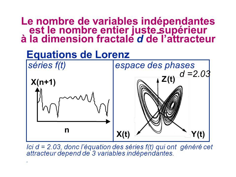Equations de Lorenz espace des phasesséries f(t) d =2.03 Le nombre de variables indépendantes est le nombre entier juste supérieur à la dimension frac