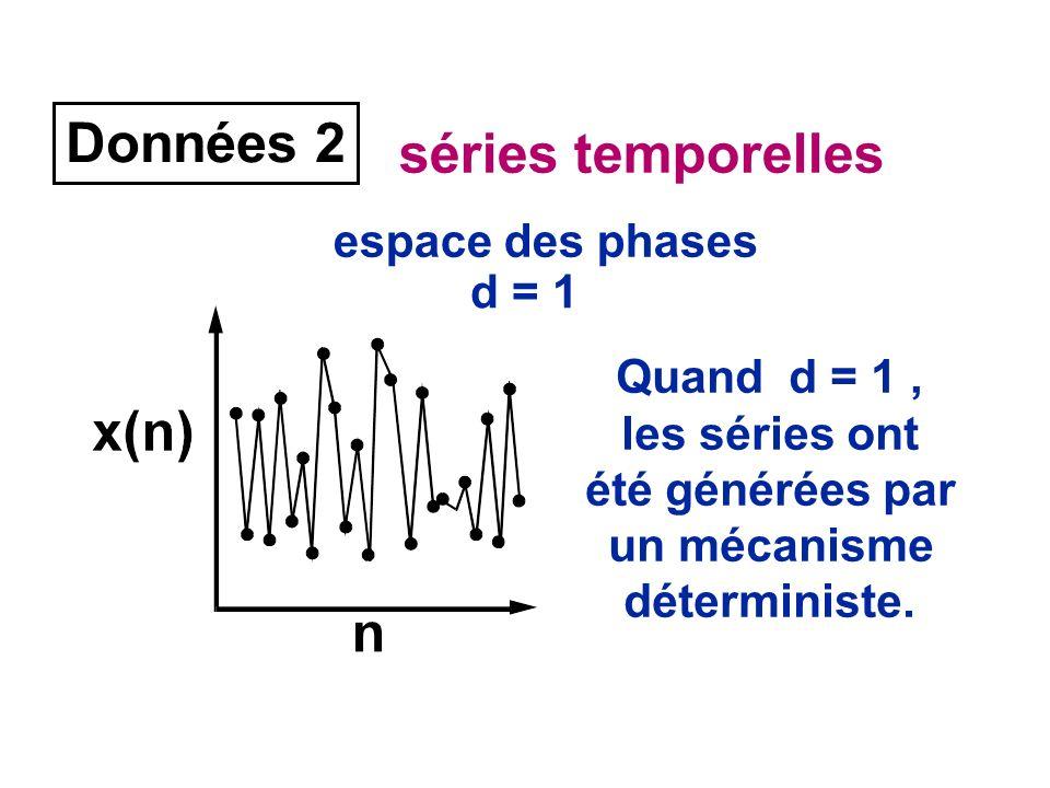 Données 2 séries temporelles espace des phases d = 1 Quand d = 1, les séries ont été générées par un mécanisme déterministe.