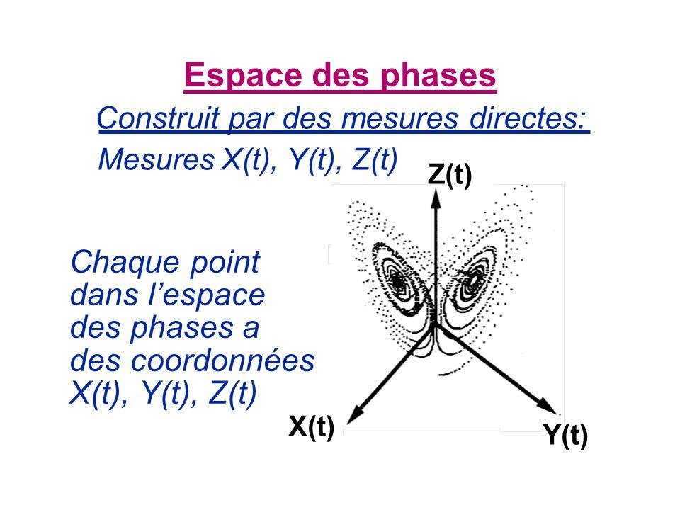 Construit par des mesures directes: Espace des phases Chaque point dans lespace des phases a des coordonnées X(t), Y(t), Z(t) Mesures X(t), Y(t), Z(t)