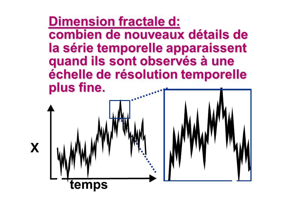 Dimension fractale d: combien de nouveaux détails de la série temporelle apparaissent quand ils sont observés à une échelle de résolution temporelle p