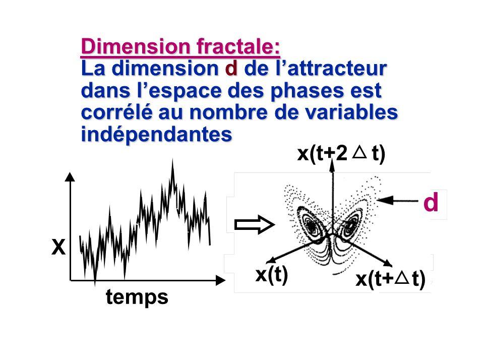Dimension fractale: La dimension d de lattracteur dans lespace des phases est corrélé au nombre de variables indépendantes X temps d x(t) x(t+ t) x(t+