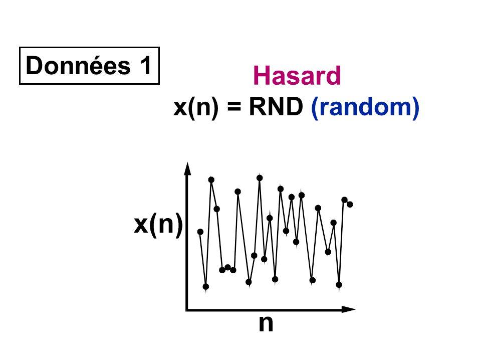 Données 1 Hasard x(n) = RND (random)