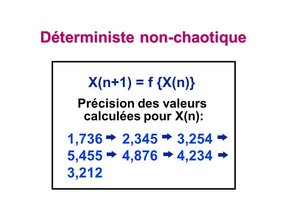 Déterministe non-chaotique X(n+1) = f {X(n)} Précision des valeurs calculées pour X(n): 1,736 2,345 3,254 5,455 4,876 4,234 3,212