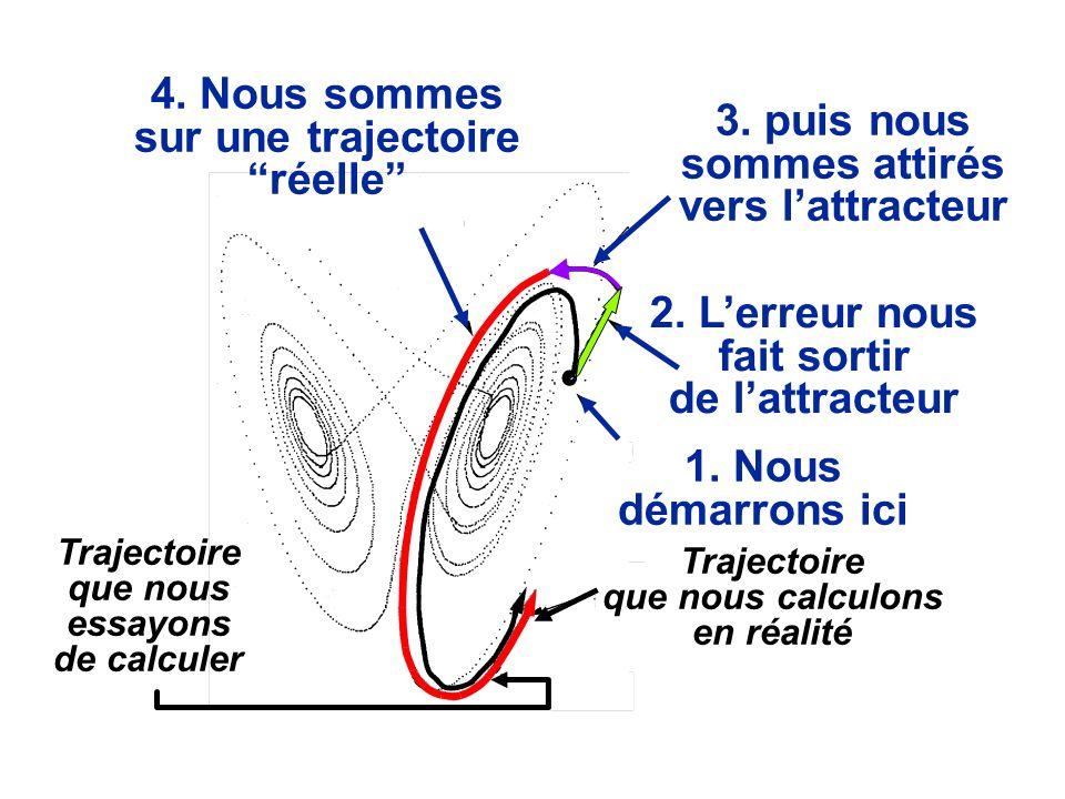 4. Nous sommes sur une trajectoire réelle 3. puis nous sommes attirés vers lattracteur 2. Lerreur nous fait sortir de lattracteur 1. Nous démarrons ic