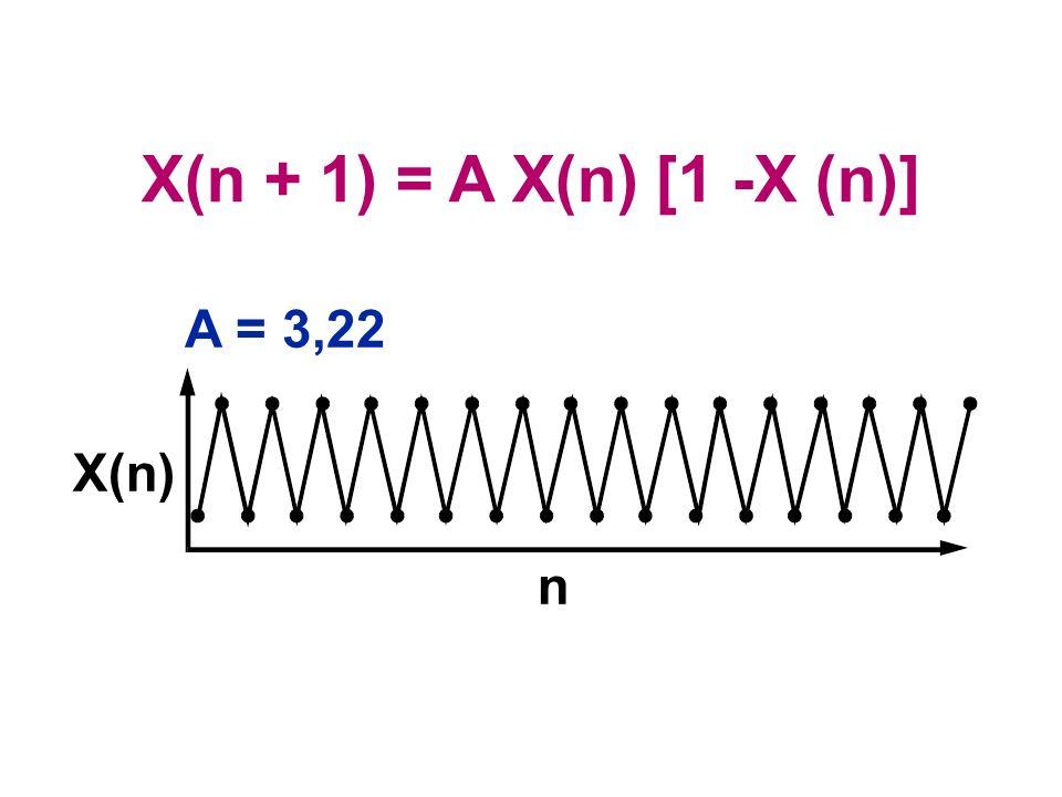 A = 3,22 X(n) n X(n + 1) = A X(n) [1 -X (n)]