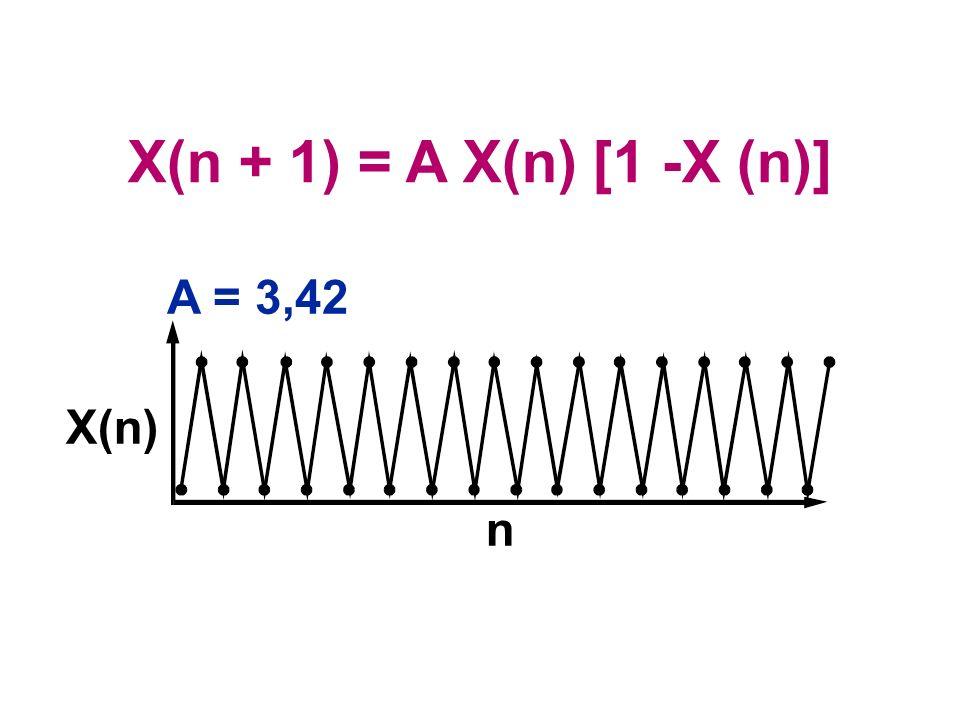 A = 3,42 X(n) n X(n + 1) = A X(n) [1 -X (n)]
