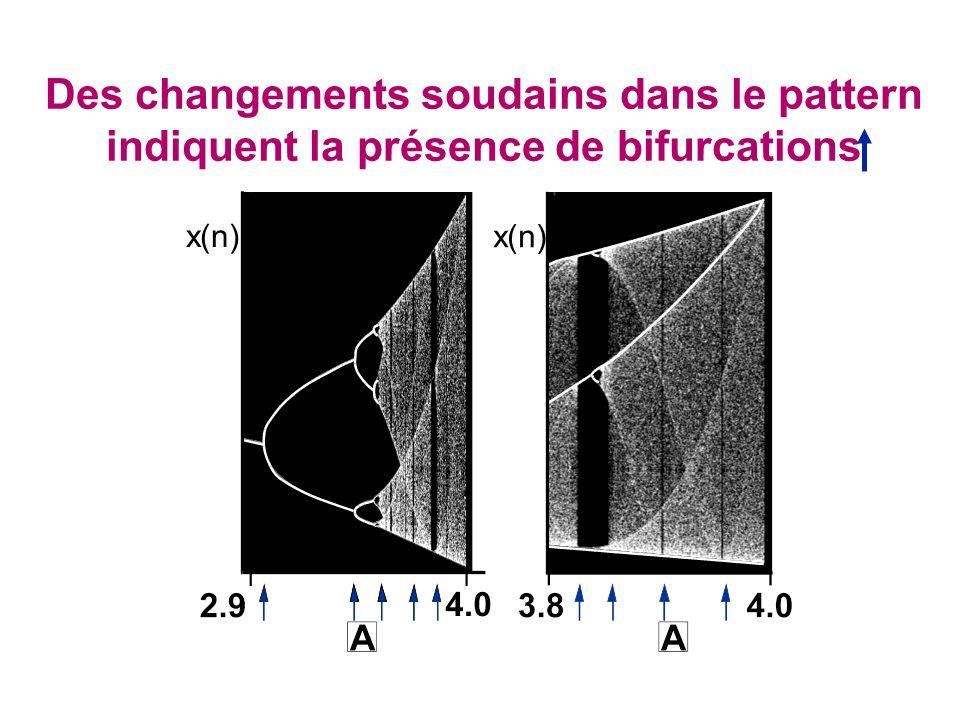 Des changements soudains dans le pattern indiquent la présence de bifurcations x(n)