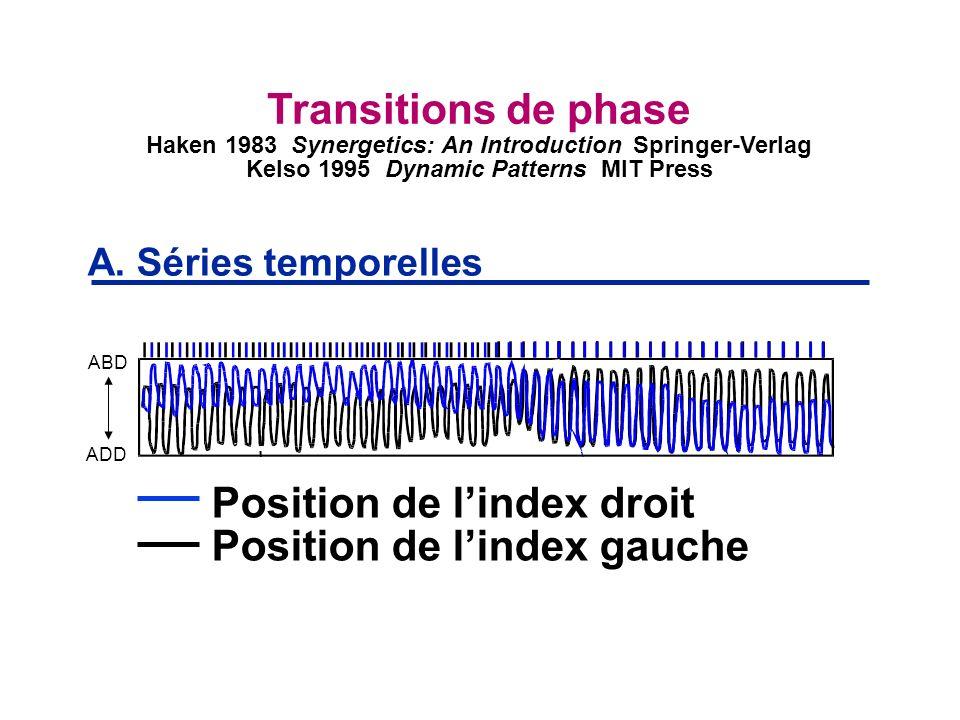 Position de lindex droit Position de lindex gauche A. Séries temporelles Transitions de phase Haken 1983 Synergetics: An Introduction Springer-Verlag